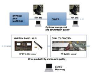 Fuktmätare och system vid produktion av gips